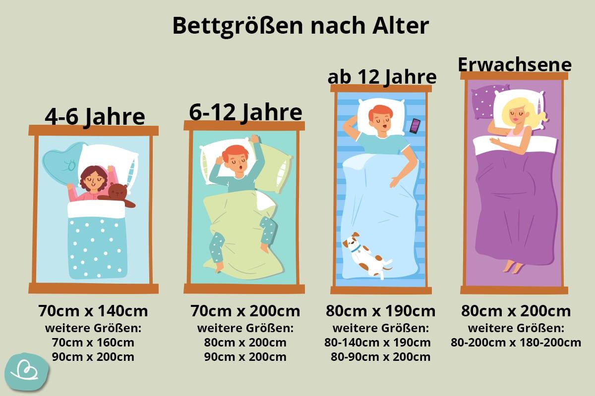 Bettgrößen nach Alter
