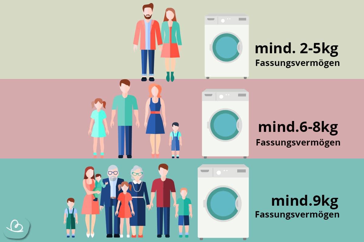 Waschmaschinen Größe nach Größe der Haushalte